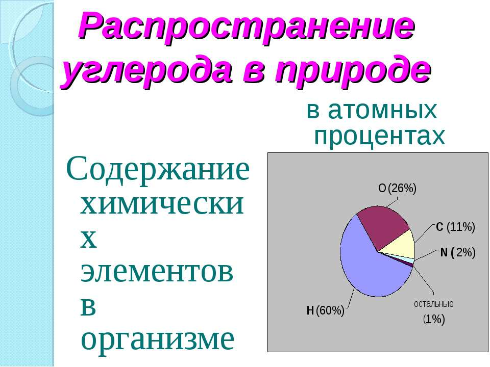 Распространение углерода в природе Содержание химических элементов в организм...