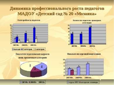 Динамика профессионального роста педагогов МАДОУ «Детский сад № 20 «Мозаика»