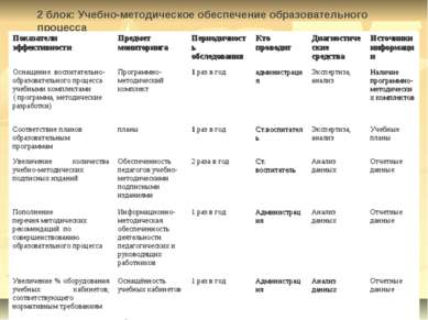 2 блок: Учебно-методическое обеспечение образовательного процесса Показатели ...
