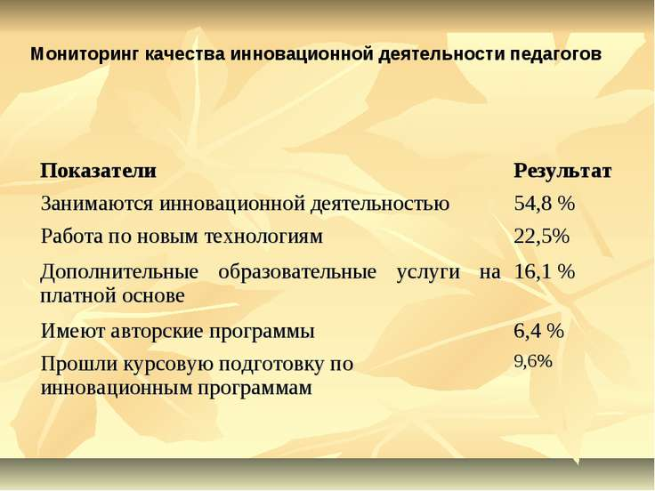 Мониторинг качества инновационной деятельности педагогов Показатели Результат...