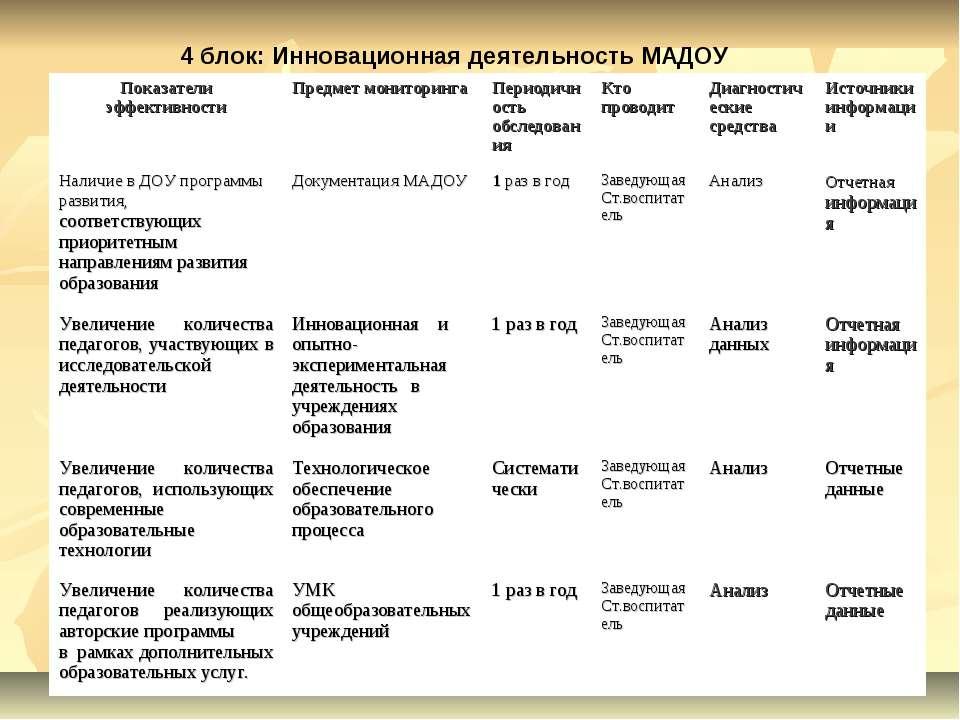 4 блок: Инновационная деятельность МАДОУ Показатели эффективности Предмет мон...