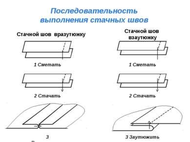 Последовательность выполнения стачных швов Стачной шов взаутюжку Стачной шов ...