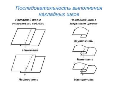 Последовательность выполнения накладных швов Накладной шов с открытыми срезам...