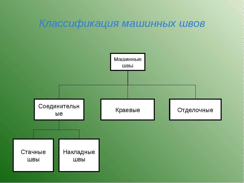 Классификация машинных швов Машинные швы Краевые Отделочные Соединительные Ст...