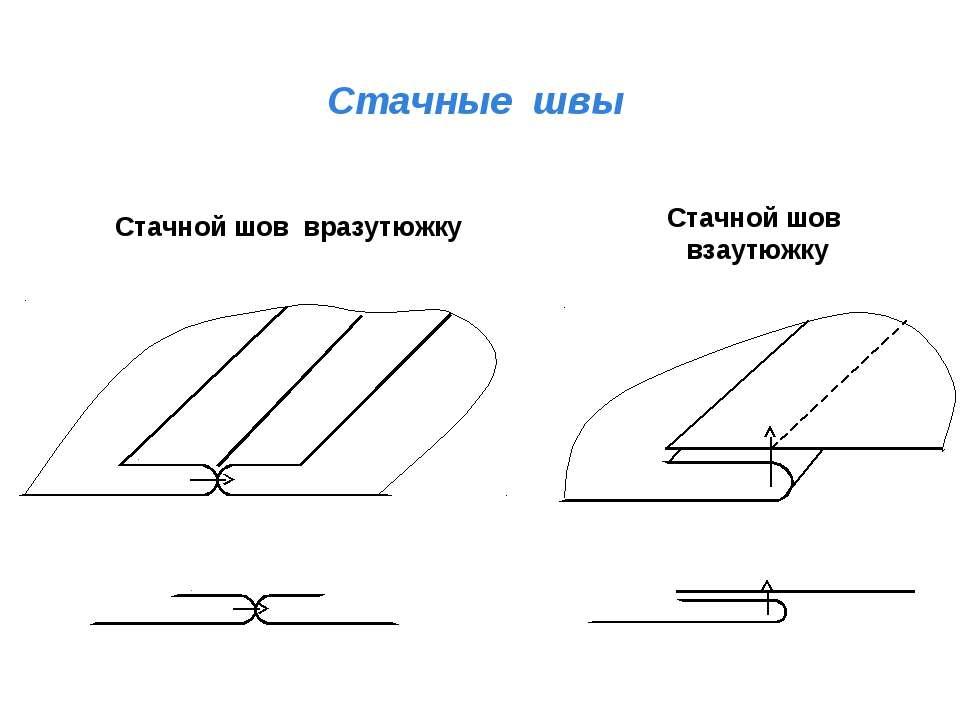Стачные швы Стачной шов взаутюжку Стачной шов вразутюжку