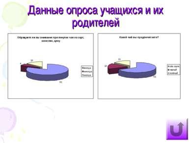 Данные опроса учащихся и их родителей