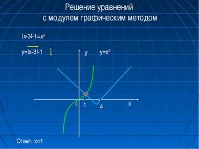 Решение уравнений с модулем графическим методом |x-3|-1=x3 y=|x-3|-1 y=x3 0 x...