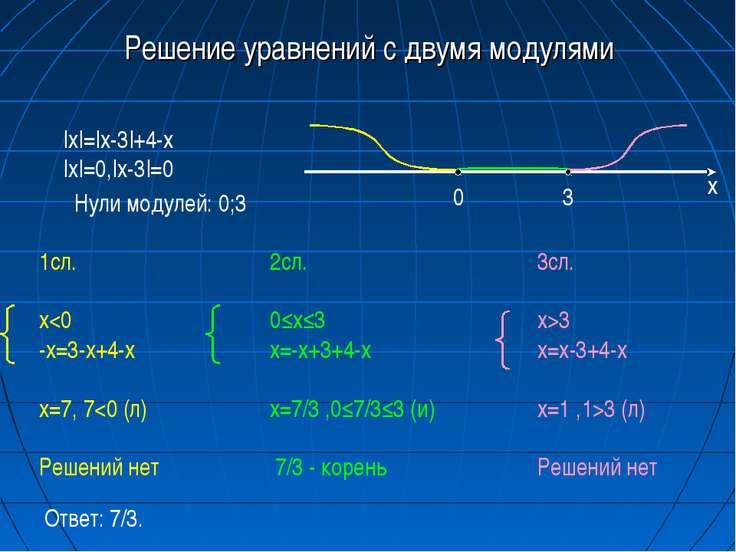Решение уравнений с двумя модулями |x|=|x-3|+4-x |x|=0,|x-3|=0 Нули модулей: ...