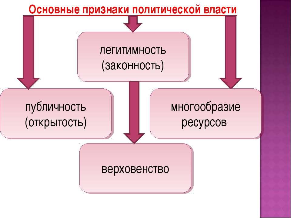 Основные признаки политической власти публичность (открытость) многообразие р...