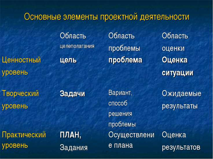 Основные элементы проектной деятельности Область целеполагания Область пробле...