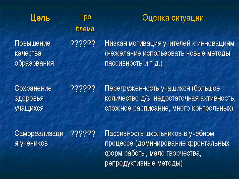 Цель Про блема Оценка ситуации Повышение качества образования ?????? Низкая м...