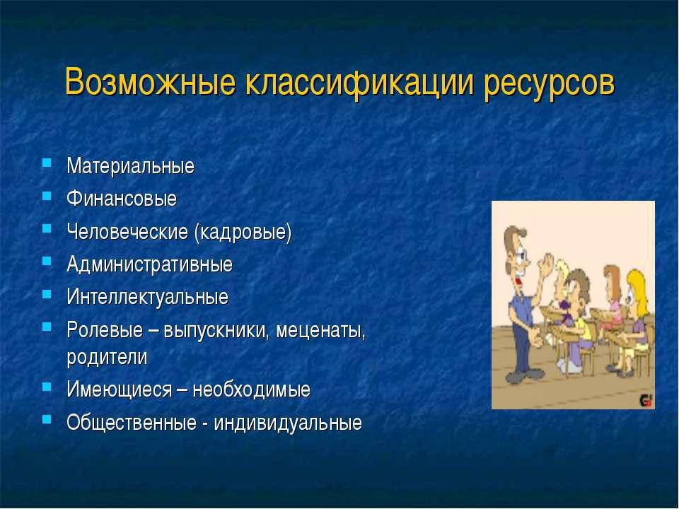 Возможные классификации ресурсов Материальные Финансовые Человеческие (кадров...