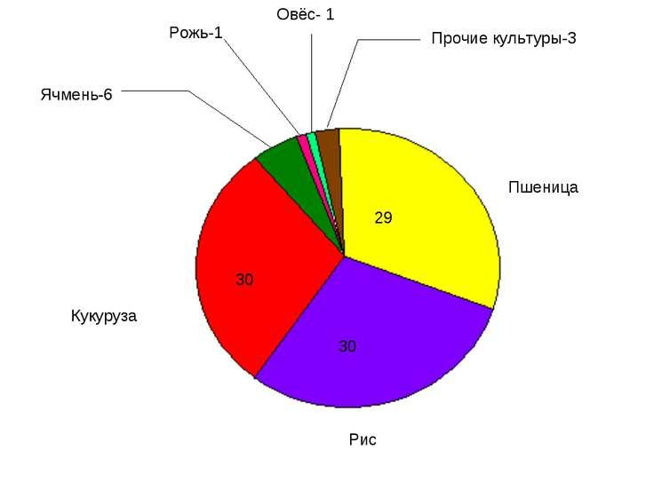 Овёс- 1 Рожь-1 Прочие культуры-3 Ячмень-6 29 Пшеница 30 Рис 30 Кукуруза