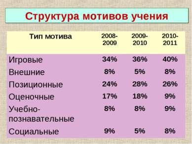 Структура мотивов учения Тип мотива 2008-2009 2009-2010 2010-2011 Игровые 34%...