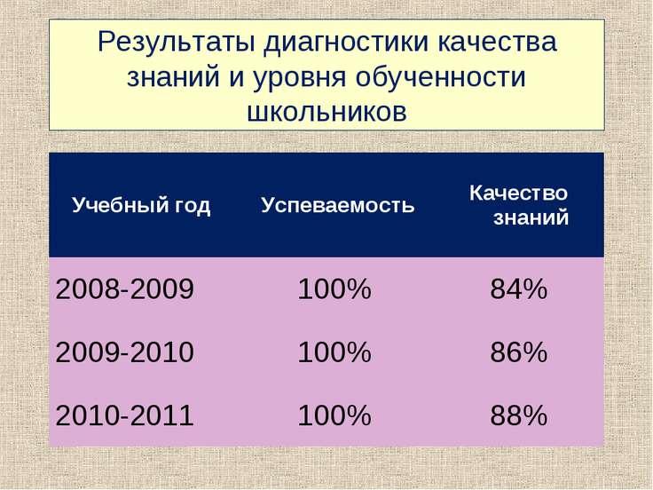Результаты диагностики качества знаний и уровня обученности школьников Учебны...