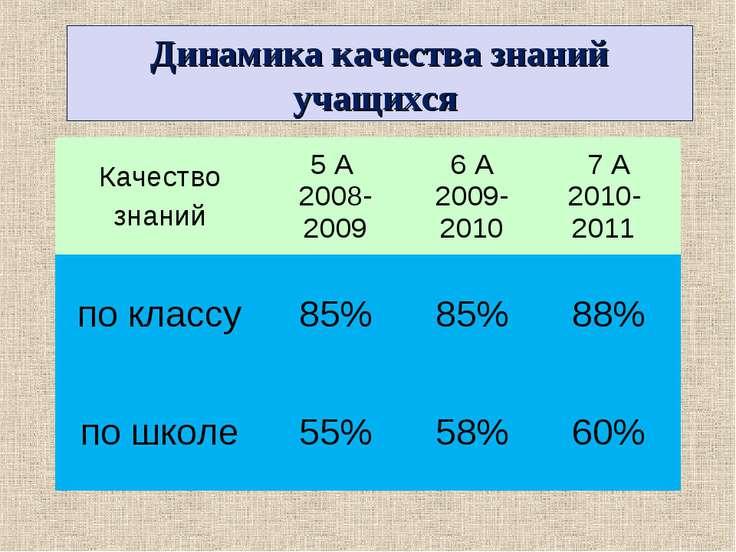 Динамика качества знаний учащихся Качество знаний 5 А 2008- 2009 6 А 2009- 20...
