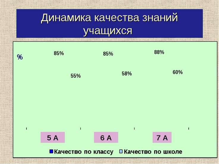 Динамика качества знаний учащихся % 5 А 6 А 7 А