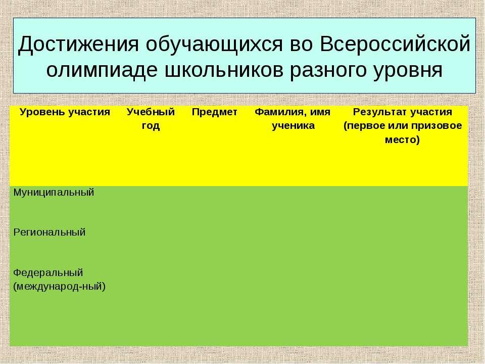 Достижения обучающихся во Всероссийской олимпиаде школьников разного уровня У...