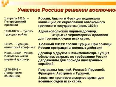 Участие России в решении восточного вопроса 1 апреля 1826г. – Петербургский п...