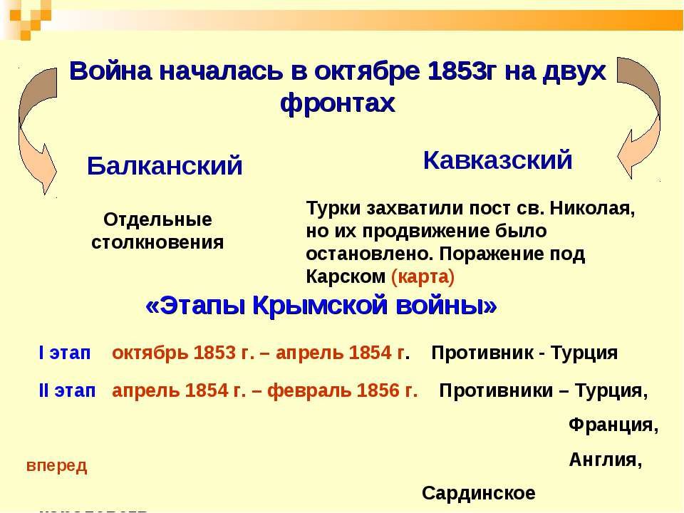 Война началась в октябре 1853г на двух фронтах Турки захватили пост св. Никол...