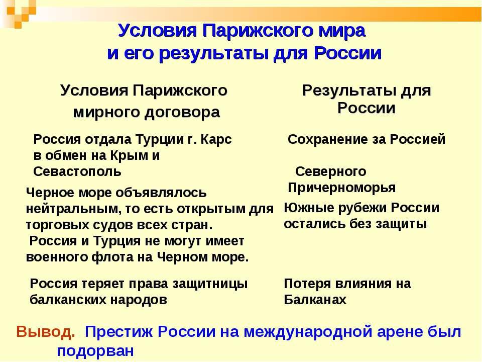 Условия Парижского мира и его результаты для России Россия отдала Турции г. К...