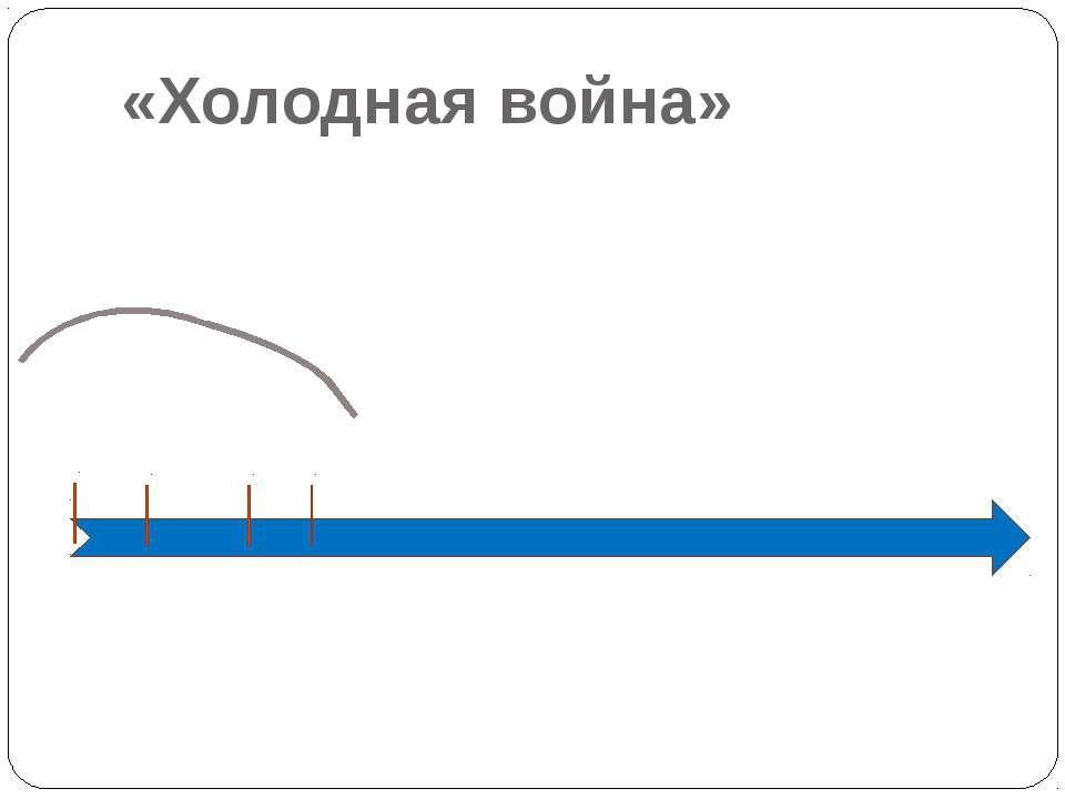 «Холодная война» 1946 1947 1949 1950 1991