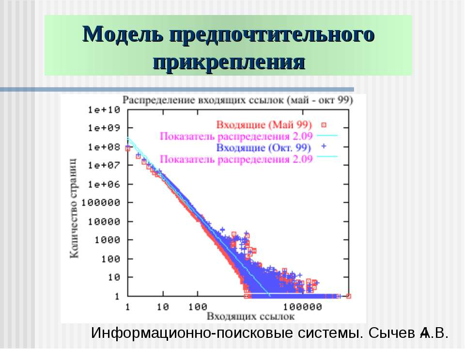 Модель предпочтительного прикрепления Информационно-поисковые системы. Сычев ...