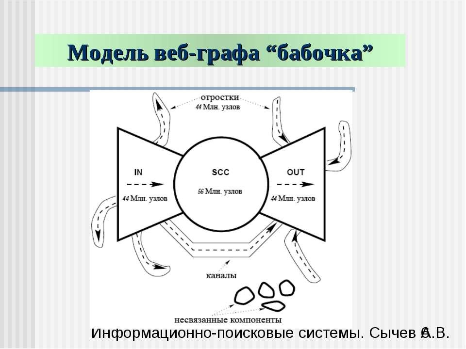 """Модель веб-графа """"бабочка"""" Информационно-поисковые системы. Сычев А.В."""
