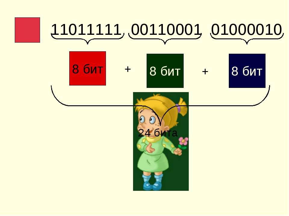 11011111 00110001 01000010 8 бит 8 бит 8 бит + + 24 бита