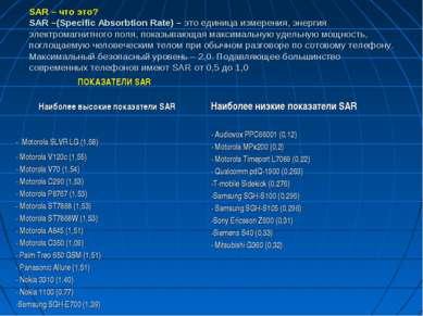 SAR – что это? SAR –(Specific Absorbtion Rate) – это единица измерения, энерг...