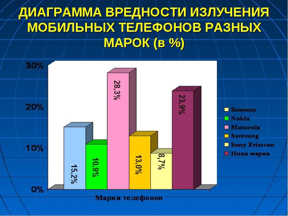ДИАГРАММА ВРЕДНОСТИ ИЗЛУЧЕНИЯ МОБИЛЬНЫХ ТЕЛЕФОНОВ РАЗНЫХ МАРОК (в %)