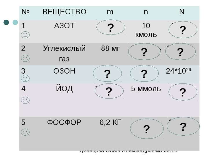 ? ? ? ? ? ? ? ? ? ? Кузнецова Ольга Александровна МОУ СОШ №7 г. Обнинск
