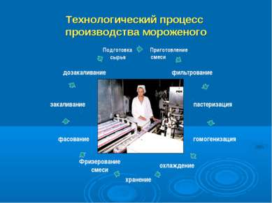 Технологический процесс производства мороженого