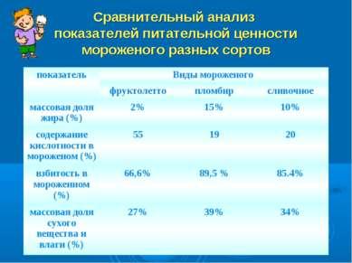 Сравнительный анализ показателей питательной ценности мороженого разных сортов