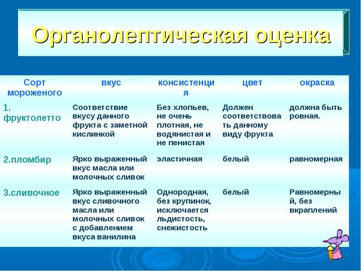 Органолептическая оценка