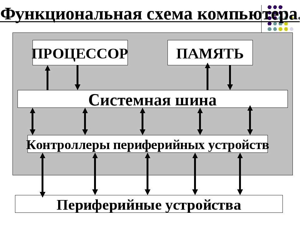 Функциональная схема компьютера. ПРОЦЕССОР ПАМЯТЬ Системная шина Контроллеры ...