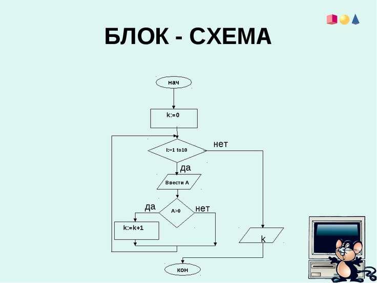 БЛОК - СХЕМА нач кон k:=k+1 I:=1 to10 k:=0 A>0 Ввести А да да нет нет k