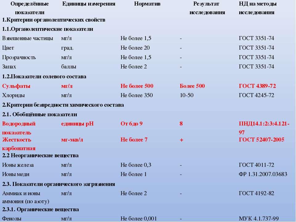 Определённые показатели Единицы измерения Норматив Результат исследования НД ...