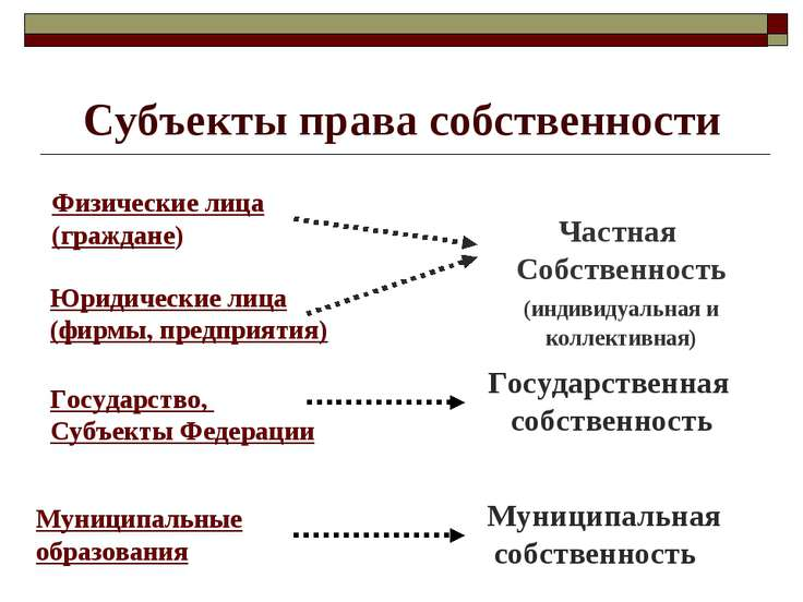 Субъекты права собственности Физические лица (граждане) Юридические лица (фир...