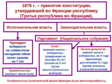 1875 г. – принятие конституции, утвердившей во Франции республику (Третья рес...