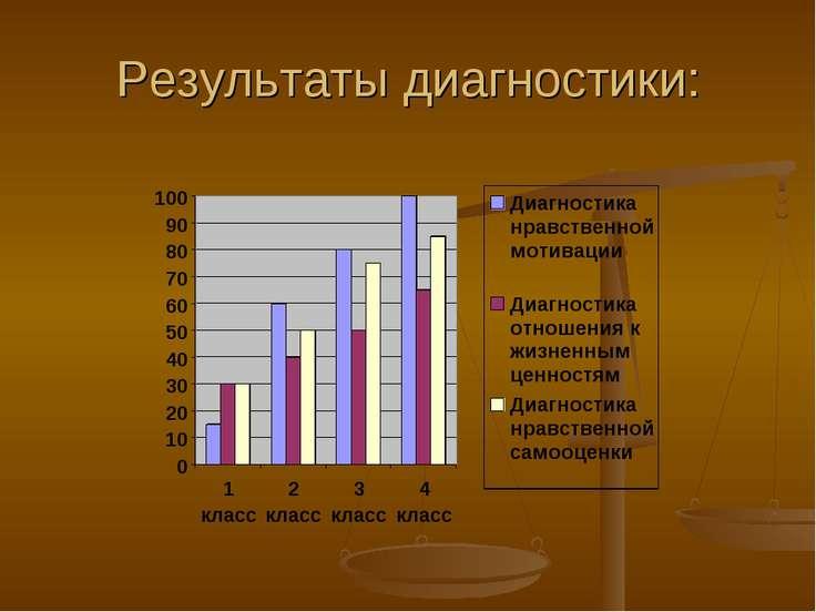 Результаты диагностики: