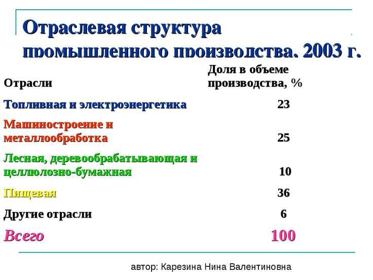 Отраслевая структура промышленного производства, 2003 г. автор: Карезина Нина...