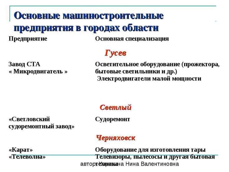 Основные машиностроительные предприятия в городах области автор: Карезина Нин...