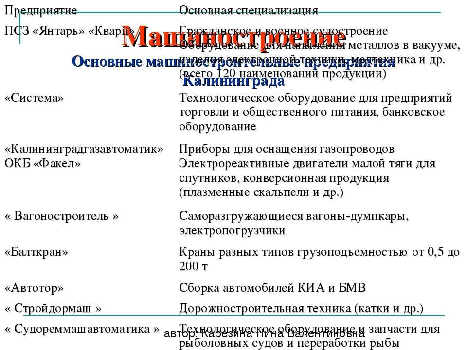 Машиностроение Основные машиностроительные предприятия Калининграда автор: Ка...