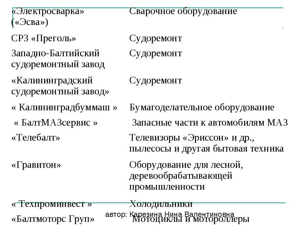 автор: Карезина Нина Валентиновна