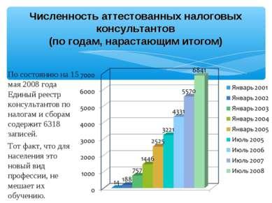 По состоянию на 15 мая 2008 года Единый реестр консультантов по налогам и сбо...