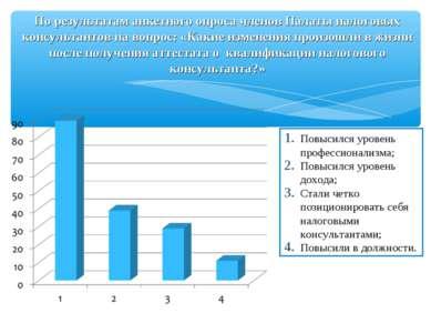 По результатам анкетного опроса членов Палаты налоговых консультантов на вопр...
