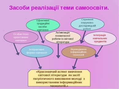 Засоби реалізації теми самоосвіти. Особистісно орієнтоване навчання Активізац...