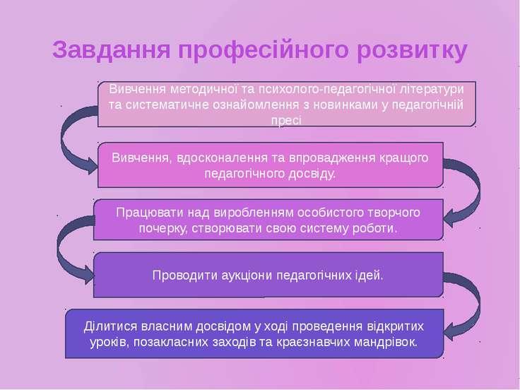 Завдання професійного розвитку Вивчення методичної та психолого-педагогічної ...
