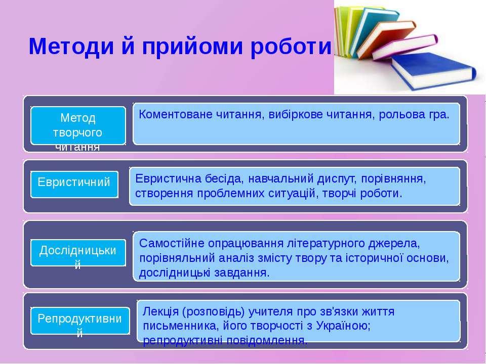 Методи й прийоми роботи Репродуктивний Дослідницький Евристичний Метод творчо...